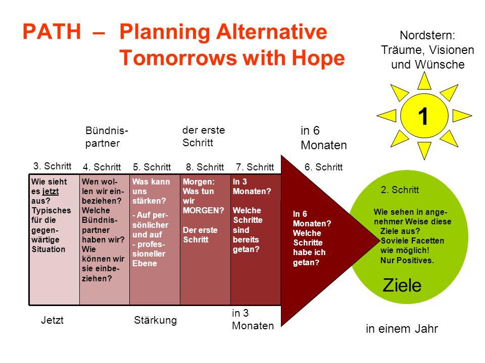 1 Bündnis- partner JetztStärkung der erste Schritt in 3 Monaten Wie sehen in ange- nehmer Weise diese Ziele aus? Soviele Facetten wie möglich! Nur Pos