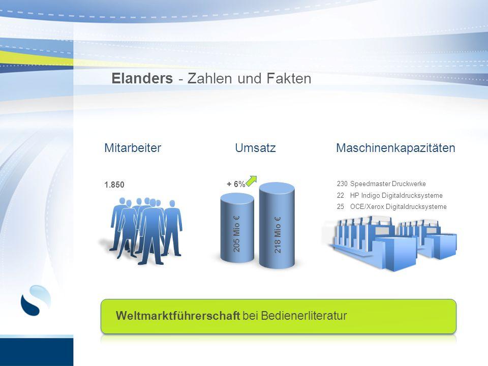 Elanders - Zahlen und Fakten MitarbeiterUmsatzMaschinenkapazitäten 230 Speedmaster Druckwerke 22 HP Indigo Digitaldrucksysteme 25 OCE/Xerox Digitaldru