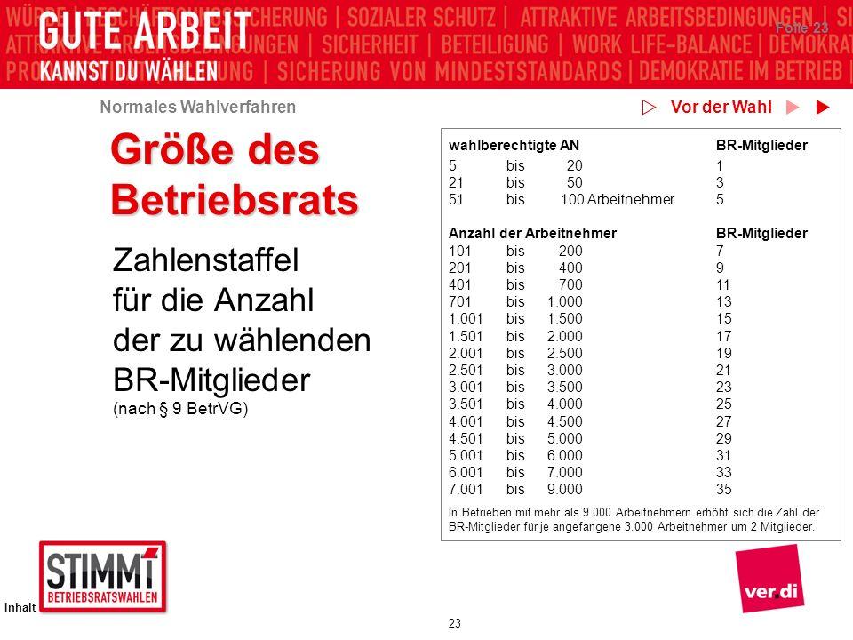 Normales Wahlverfahren Inhalt 23 Folie 23 Größe des Betriebsrats Zahlenstaffel für die Anzahl der zu wählenden BR-Mitglieder (nach § 9 BetrVG) wahlber