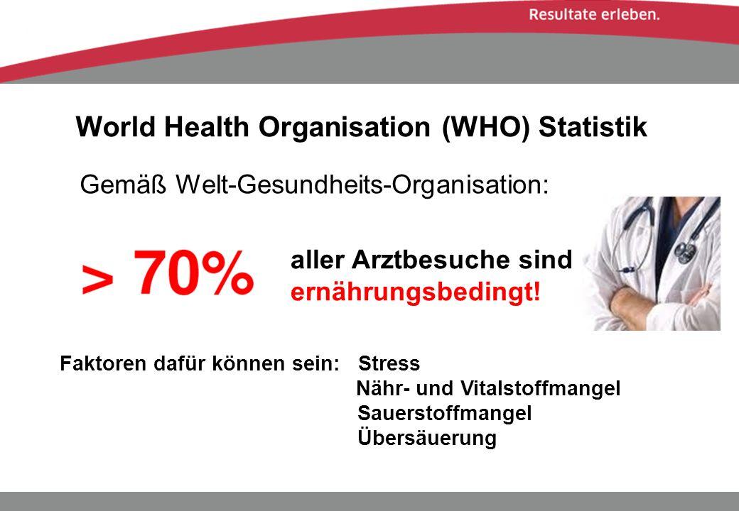 World Health Organisation (WHO) Statistik Gemäß Welt-Gesundheits-Organisation: aller Arztbesuche sind ernährungsbedingt! Faktoren dafür können sein: S