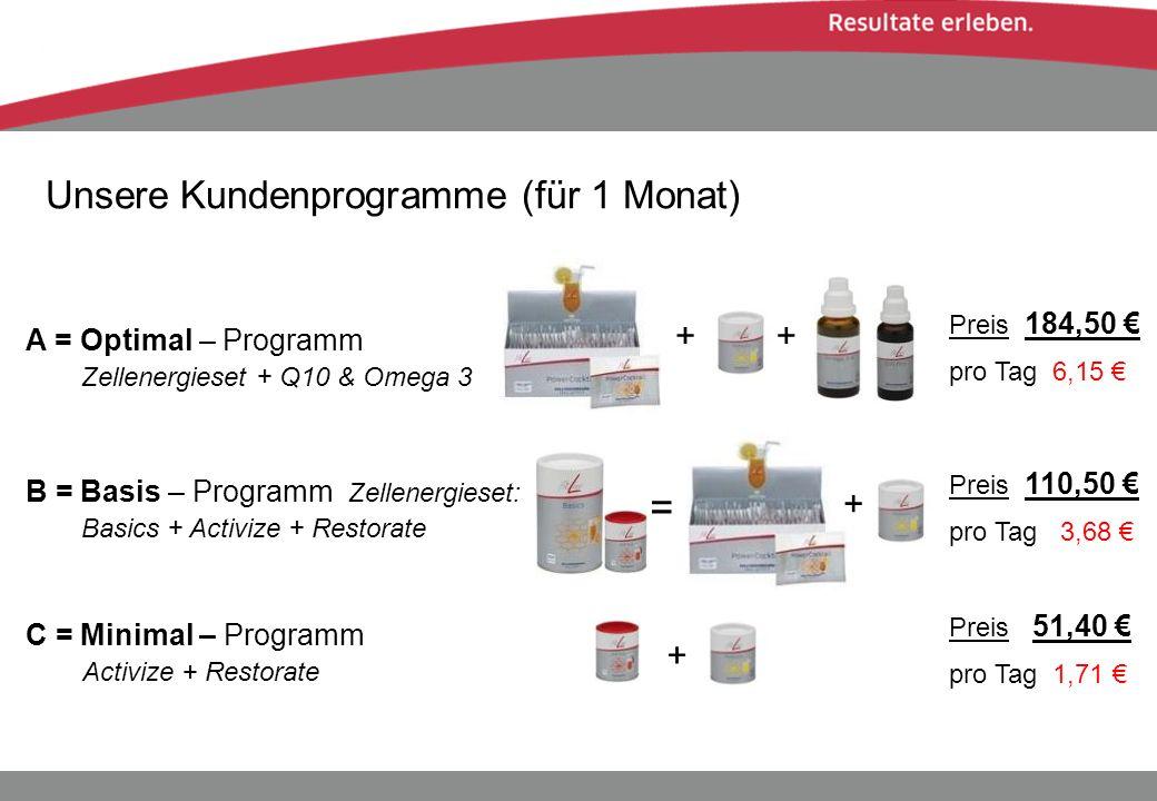 Unsere Kundenprogramme (für 1 Monat) A = Optimal – Programm Zellenergieset + Q10 & Omega 3 Preis 184,50 pro Tag 6,15 B = Basis – Programm Zellenergies