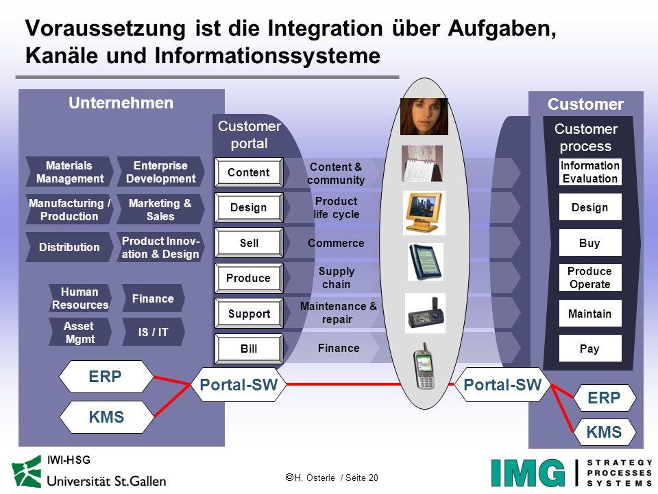 H. Österle / Seite 20 IWI-HSG Customer process Unternehmen Voraussetzung ist die Integration über Aufgaben, Kanäle und Informationssysteme Information