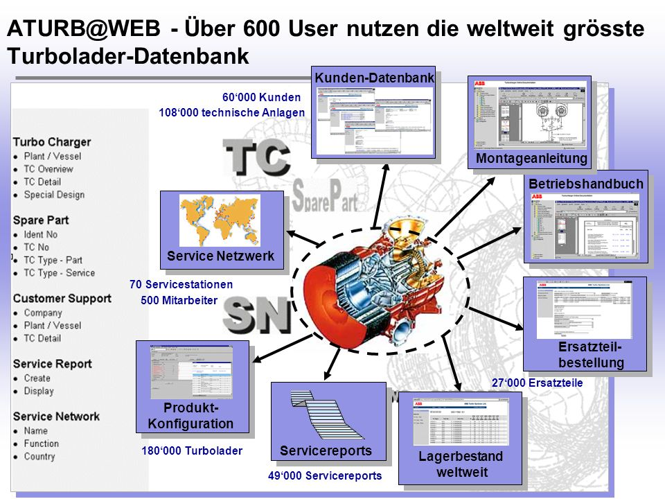 H. Österle / Seite 8 IWI-HSG ATURB@WEB - Über 600 User nutzen die weltweit grösste Turbolader-Datenbank Betriebshandbuch Lagerbestand weltweit Montage