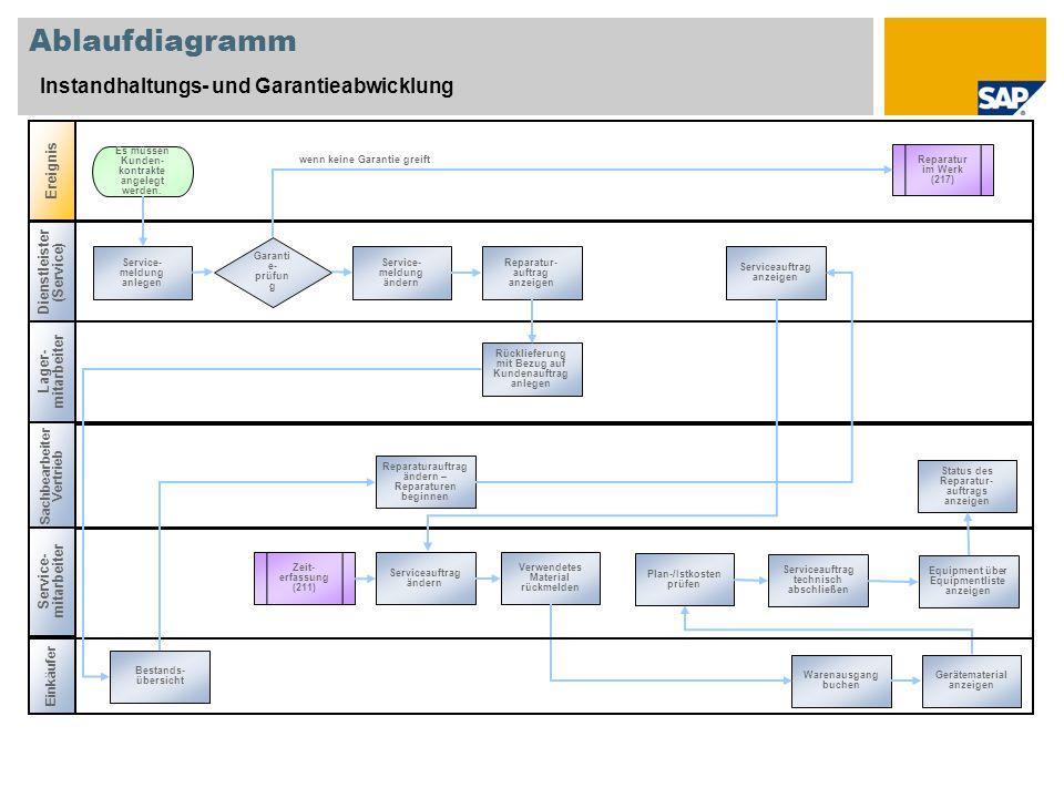 Ablaufdiagramm Instandhaltungs- und Garantieabwicklung Lager- mitarbeiter Sachbearbeiter Vertrieb Ereignis Service- mitarbeiter Dienstleister (Service) Zeit- erfassung (211) Es müssen Kunden- kontrakte angelegt werden.