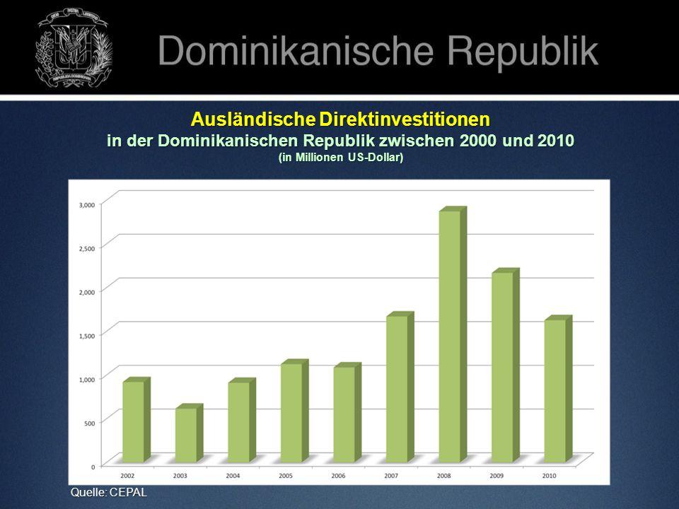 Ausländische Direktinvestitionen in der Dominikanischen Republik zwischen 2000 und 2010 (in Millionen US-Dollar) Quelle: CEPAL