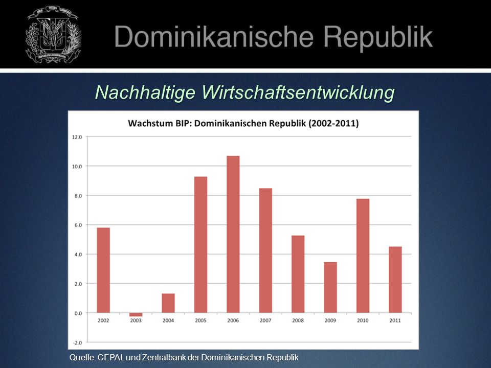 Nachhaltige Wirtschaftsentwicklung Quelle: CEPAL und Zentralbank der Dominikanischen Republik