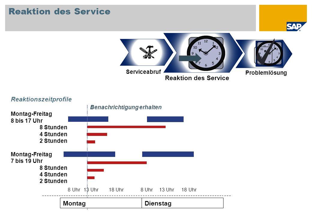 Reaktion des Service DienstagMontag Reaktionszeitprofile Montag-Freitag 8 bis 17 Uhr 8 Stunden 4 Stunden 2 Stunden Montag-Freitag 7 bis 19 Uhr 8 Stund