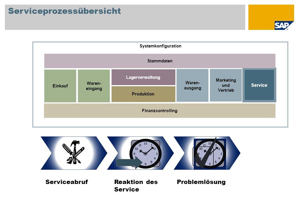 Serviceprozessübersicht Reaktion des Service ServiceabrufProblemlösung Systemkonfiguration Einkauf Lagerverwaltung Produktion Waren- eingang Waren- au