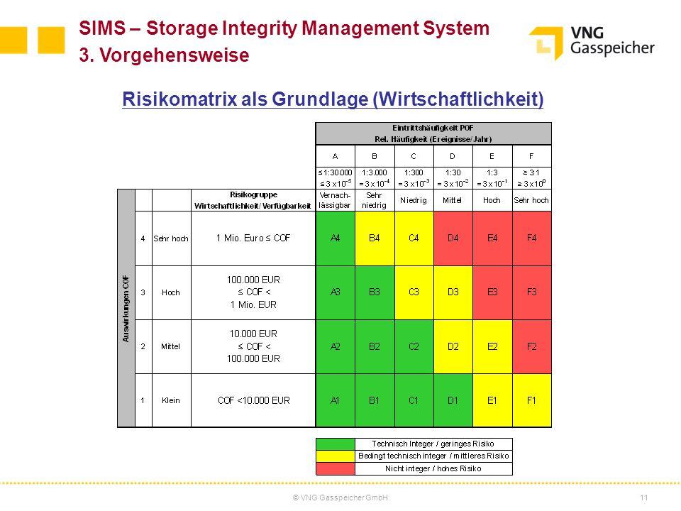 © VNG Gasspeicher GmbH11 SIMS – Storage Integrity Management System 3. Vorgehensweise Risikomatrix als Grundlage (Wirtschaftlichkeit)