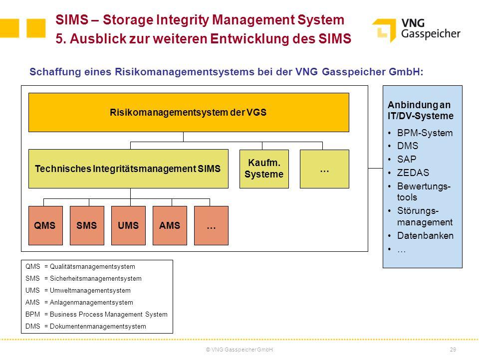 © VNG Gasspeicher GmbH29 SIMS – Storage Integrity Management System 5. Ausblick zur weiteren Entwicklung des SIMS Schaffung eines Risikomanagementsyst