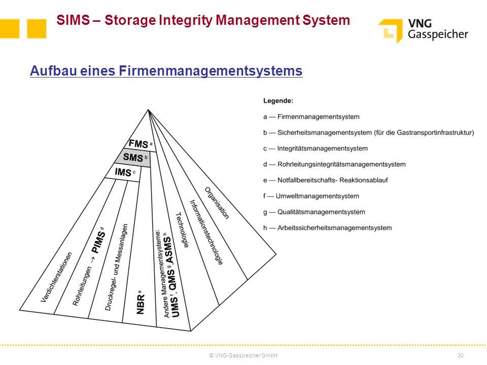 © VNG Gasspeicher GmbH30 Aufbau eines Firmenmanagementsystems SIMS – Storage Integrity Management System