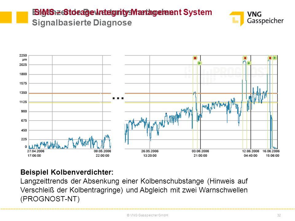 © VNG Gasspeicher GmbH32 Ergänzende Bewertungsmethoden: Signalbasierte Diagnose Beispiel Kolbenverdichter: Langzeittrends der Absenkung einer Kolbensc