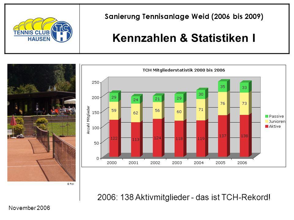Sanierung Tennisanlage Weid (2006 bis 2009) © Roli November 2006 Kennzahlen & Statistiken I 2006: 138 Aktivmitglieder - das ist TCH-Rekord!