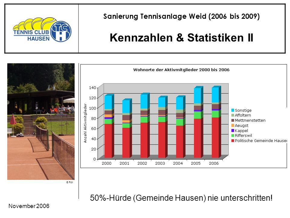 Sanierung Tennisanlage Weid (2006 bis 2009) © Roli November 2006 Kennzahlen & Statistiken II 50%-Hürde (Gemeinde Hausen) nie unterschritten!