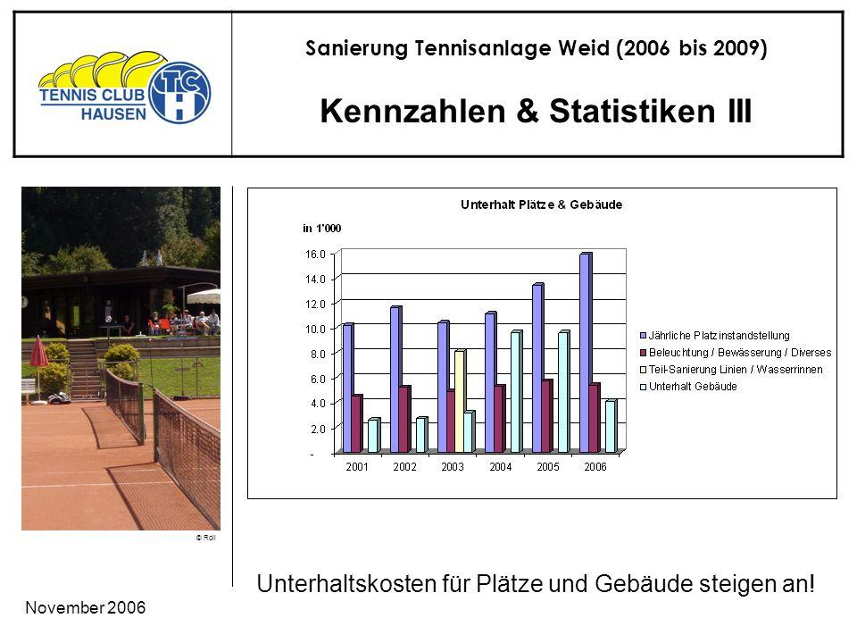 Sanierung Tennisanlage Weid (2006 bis 2009) © Roli November 2006 Kennzahlen & Statistiken III Unterhaltskosten für Plätze und Gebäude steigen an!