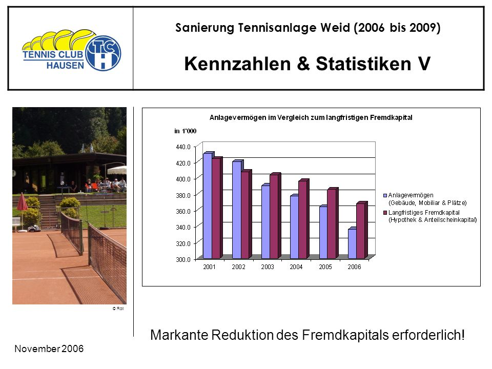 Sanierung Tennisanlage Weid (2006 bis 2009) © Roli November 2006 Kennzahlen & Statistiken V Markante Reduktion des Fremdkapitals erforderlich!