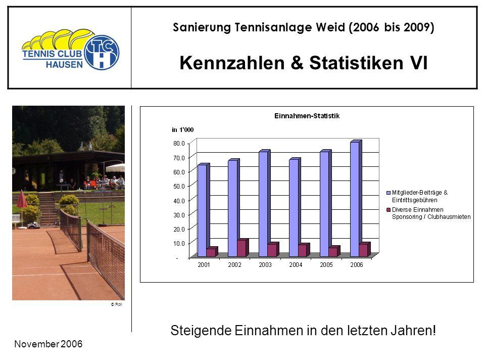 Sanierung Tennisanlage Weid (2006 bis 2009) © Roli November 2006 Kennzahlen & Statistiken VI Steigende Einnahmen in den letzten Jahren!