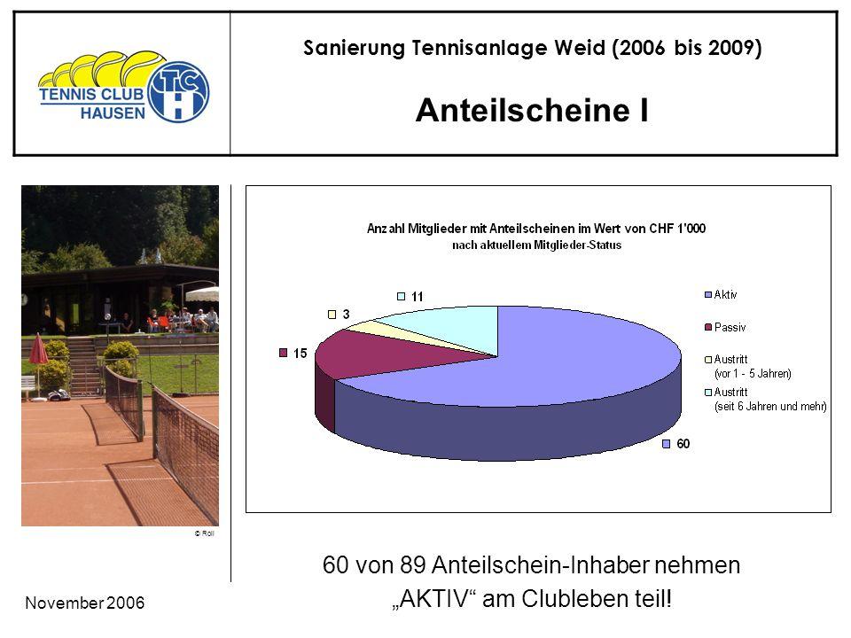 Sanierung Tennisanlage Weid (2006 bis 2009) © Roli November 2006 Anteilscheine I 60 von 89 Anteilschein-Inhaber nehmen AKTIV am Clubleben teil!