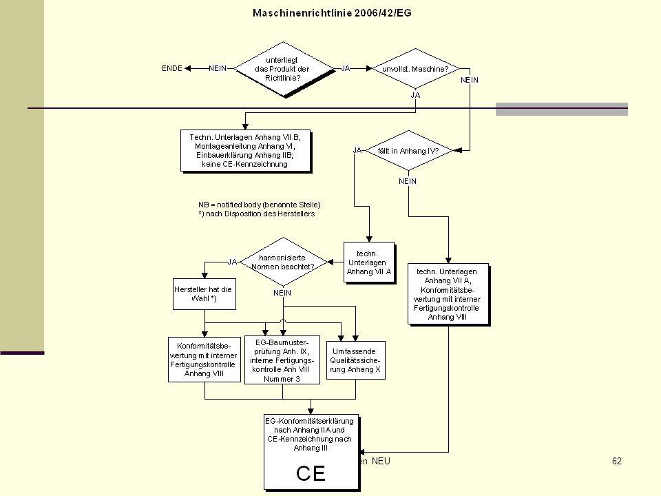 CE-Maschinen NEU62