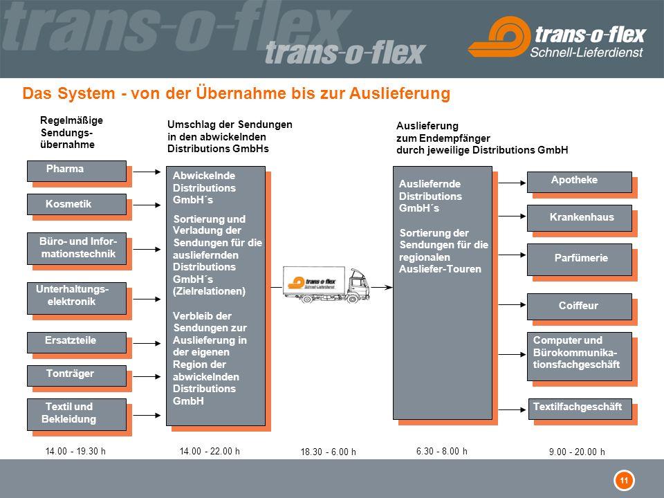 11 Das System - von der Übernahme bis zur Auslieferung Regelmäßige Sendungs- übernahme Umschlag der Sendungen in den abwickelnden Distributions GmbHs
