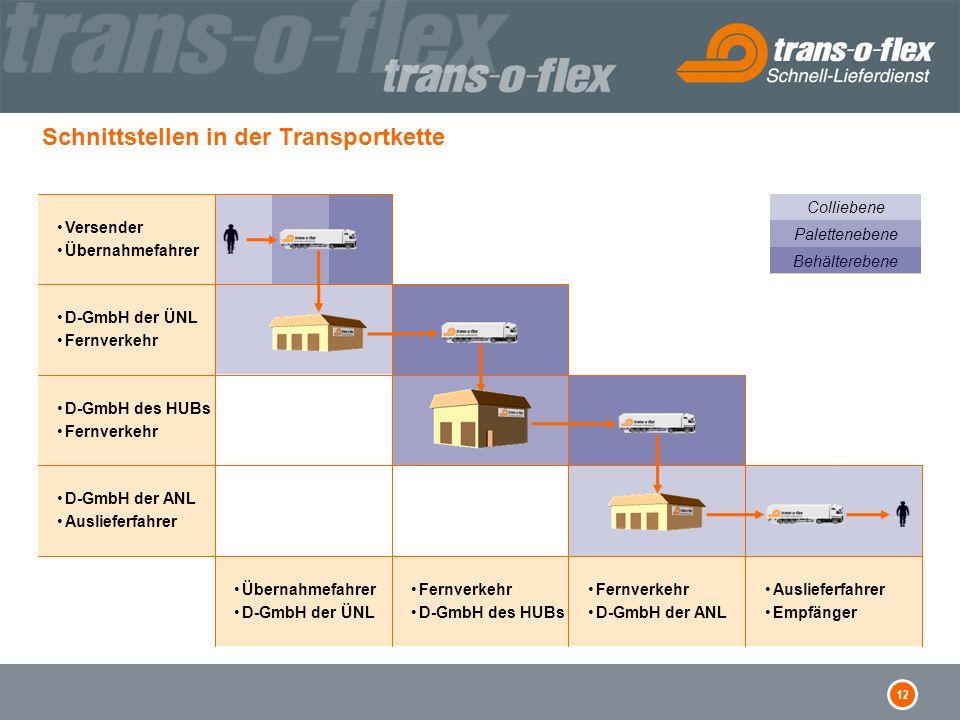 12 Schnittstellen in der Transportkette Versender Übernahmefahrer D-GmbH der ÜNL Fernverkehr D-GmbH des HUBs Fernverkehr D-GmbH der ANL Auslieferfahre