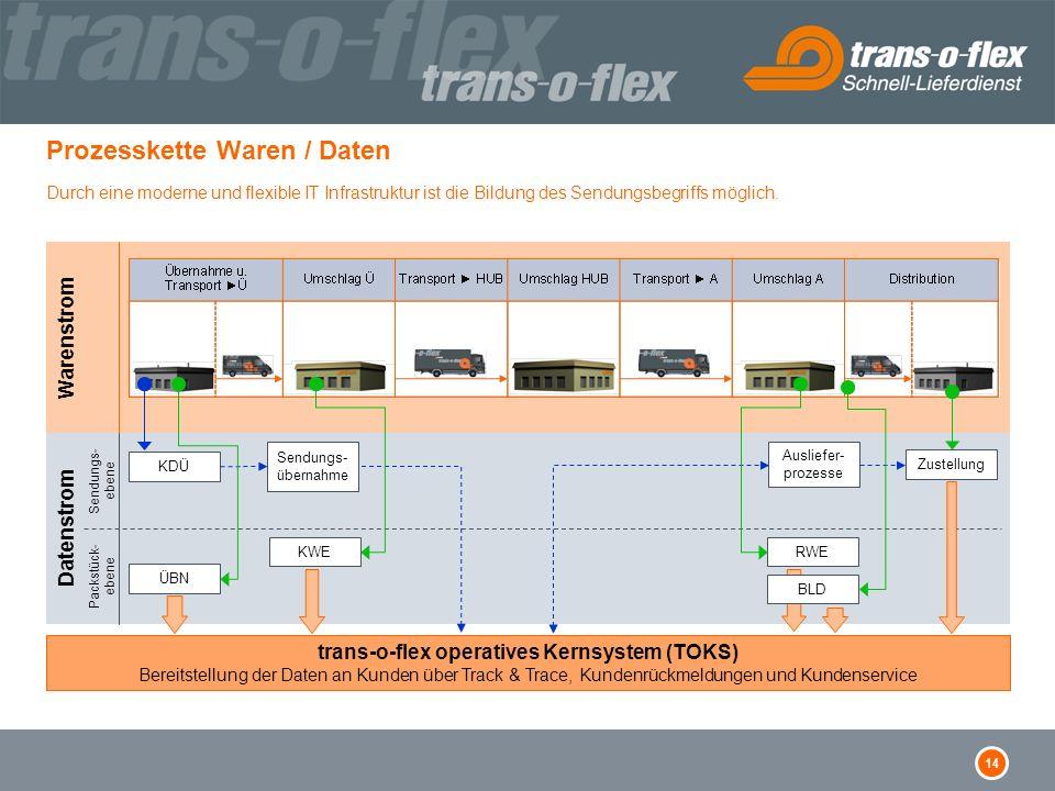 14 Warenstrom Prozesskette Waren / Daten Durch eine moderne und flexible IT Infrastruktur ist die Bildung des Sendungsbegriffs möglich. Datenstrom Sen