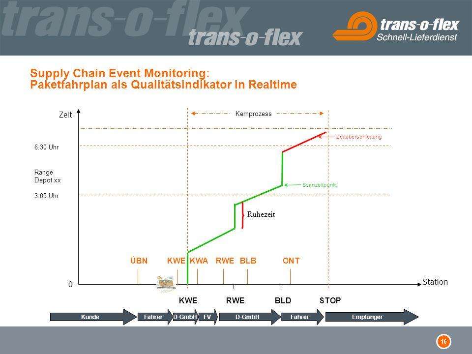 16 Supply Chain Event Monitoring: Paketfahrplan als Qualitätsindikator in Realtime STOPKWERWEBLD KundeEmpfänger Station Zeit 0 Kernprozess 6.30 Uhr Ra