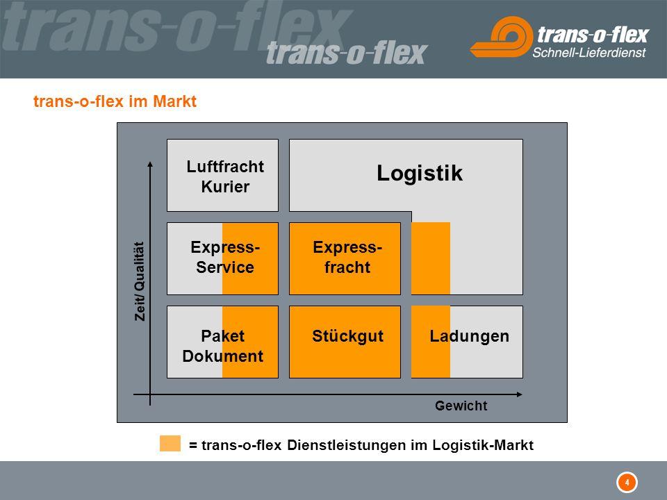 4 trans-o-flex im Markt = trans-o-flex Dienstleistungen im Logistik-Markt Luftfracht Kurier Logistik Express- fracht Stückgut Gewicht Express- Service Paket Dokument Ladungen Zeit/ Qualität