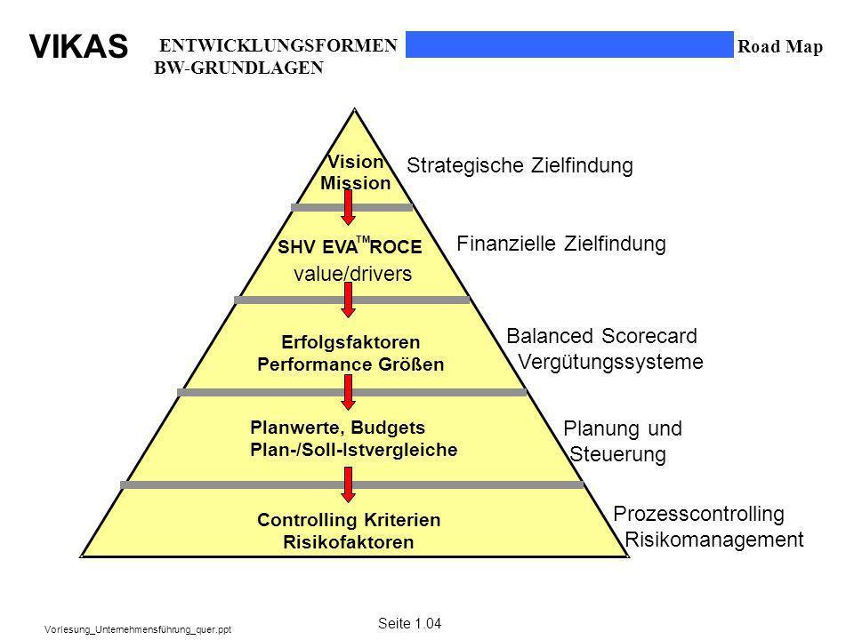 VIKAS Vorlesung_Unternehmensführung_quer.ppt StrategischeZielfindung FinanzielleZielfindung Balanced Scorecard Vergütungssysteme Planung und Steuerung