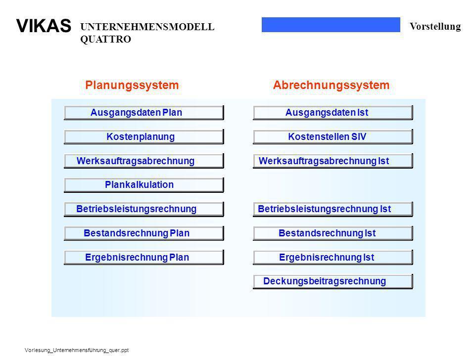 VIKAS Vorlesung_Unternehmensführung_quer.ppt UNTERNEHMENSMODELL QUATTRO Vorstellung