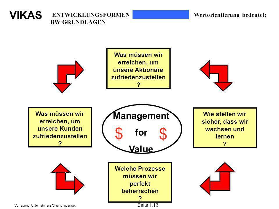 VIKAS Vorlesung_Unternehmensführung_quer.ppt Was müssen wir erreichen, um unsere Aktionäre zufriedenzustellen ? Wie stellen wir sicher,dasswir wachsen