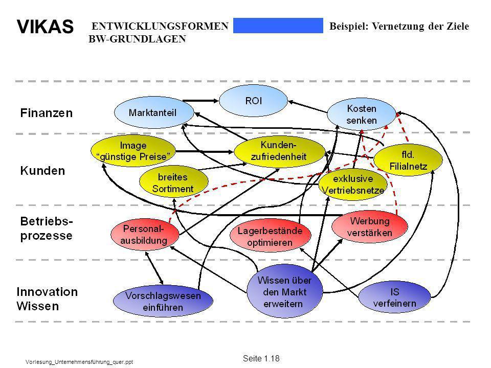 VIKAS Vorlesung_Unternehmensführung_quer.ppt Beispiel: Vernetzung der Ziele Seite 1.18 ENTWICKLUNGSFORMEN BW-GRUNDLAGEN