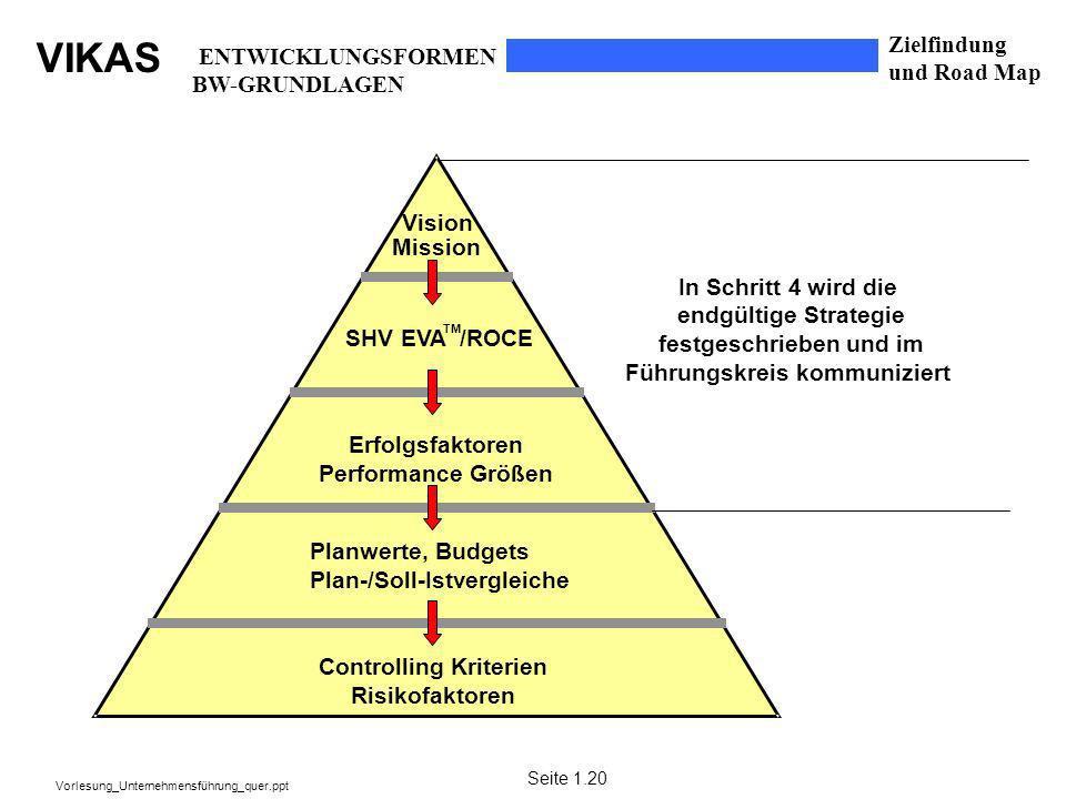 VIKAS Vorlesung_Unternehmensführung_quer.ppt SHV EVA /ROCE TM Erfolgsfaktoren Performance Größen Planwerte, Budgets Plan-/Soll-Istvergleiche Controlli