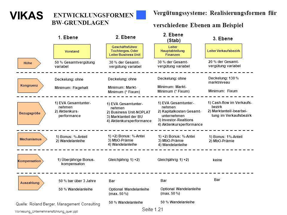 VIKAS Vorlesung_Unternehmensführung_quer.ppt Vergütungssysteme: Realisierungsformen für verschiedene Ebenen am Beispiel 50 % Gesamtvergütung variabel