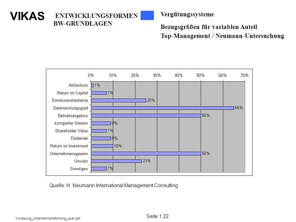 VIKAS Vorlesung_Unternehmensführung_quer.ppt Vergütungssysteme Bezugsgrößen für variablen Anteil Top-Management / Neumann-Untersuchung Quelle: H. Neum