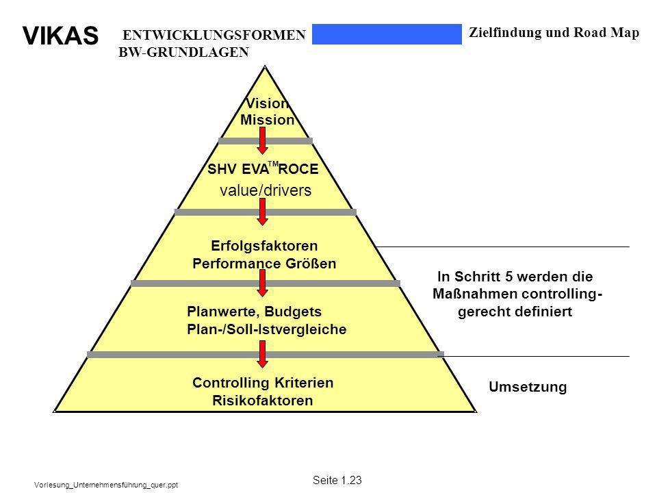 VIKAS Vorlesung_Unternehmensführung_quer.ppt Erfolgsfaktoren Performance Größen Planwerte, Budgets Plan-/Soll-Istvergleiche Controlling Kriterien Risi