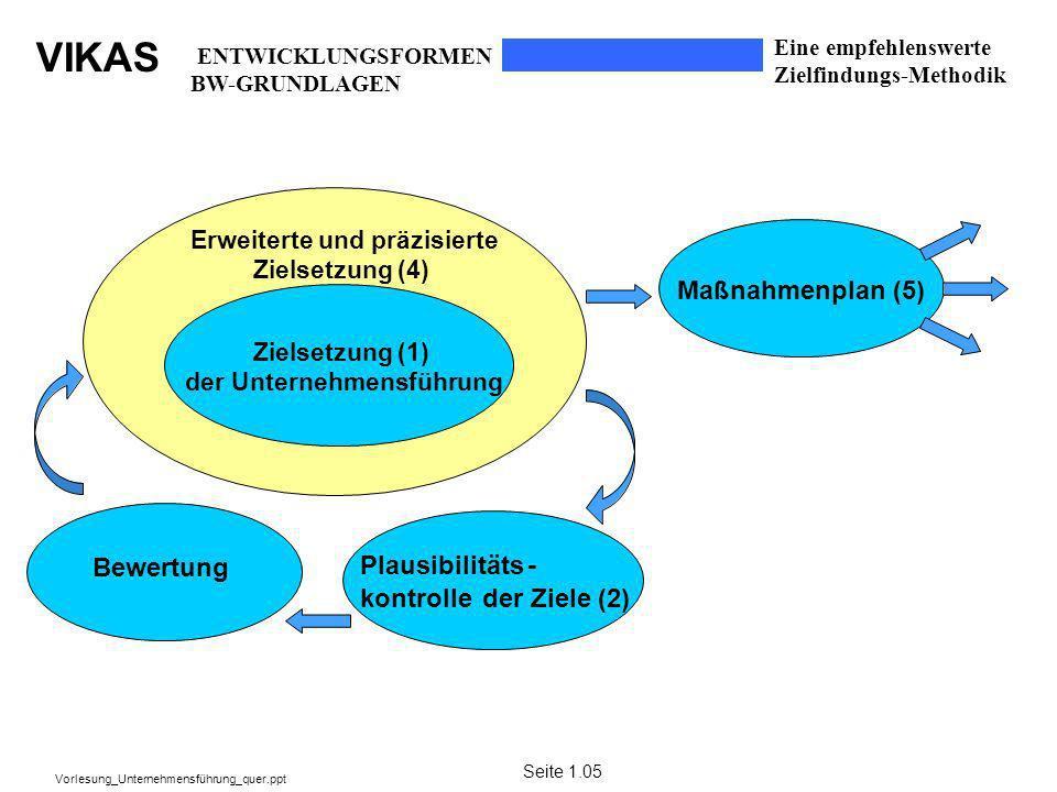VIKAS Vorlesung_Unternehmensführung_quer.ppt Zielsetzung (1) der Unternehmensführung Erweiterte und präzisierte Zielsetzung (4) Maßnahmenplan (5) Bewe