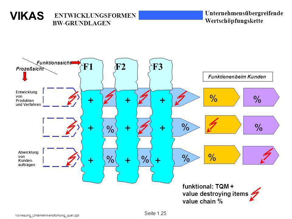 VIKAS Vorlesung_Unternehmensführung_quer.ppt Entwicklung von Produkten undVerfahren Abwicklung von Kunden- aufträgen Prozeßsicht Funktionssicht F1F2F3