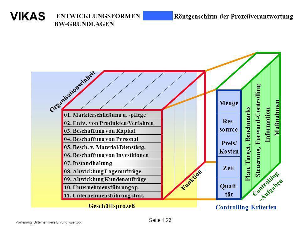 VIKAS Vorlesung_Unternehmensführung_quer.ppt Plan, Target, Benchmarks Res- source Preis/ Kosten Zeit Quali- tät Controlling -Aufgaben Menge Controllin