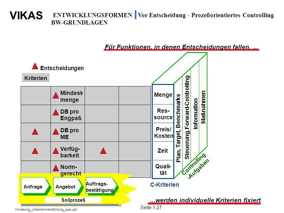 VIKAS Vorlesung_Unternehmensführung_quer.ppt Vor Entscheidung - Prozeßorientiertes Controlling Für Funktionen, in denen Entscheidungen fallen,......we