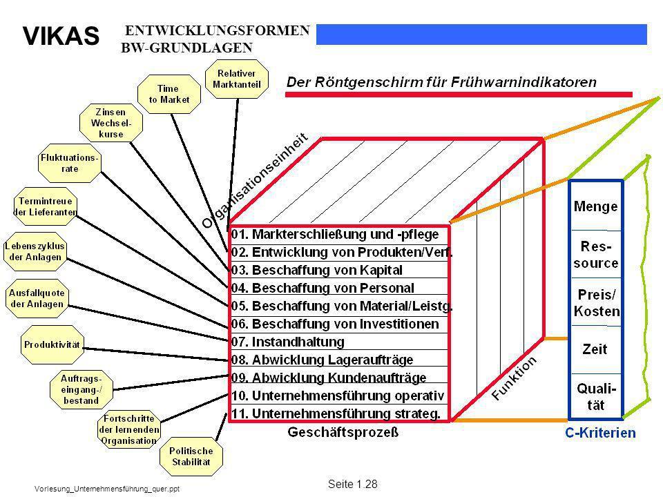 VIKAS Vorlesung_Unternehmensführung_quer.ppt Seite 1.28 ENTWICKLUNGSFORMEN BW-GRUNDLAGEN