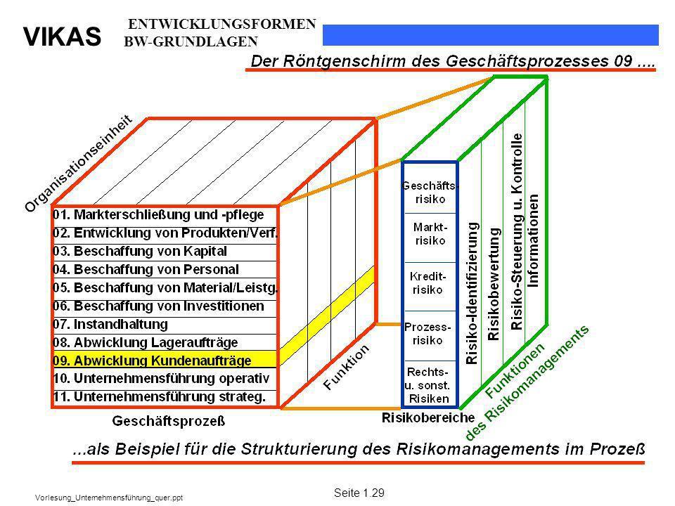 VIKAS Vorlesung_Unternehmensführung_quer.ppt Seite 1.29 ENTWICKLUNGSFORMEN BW-GRUNDLAGEN