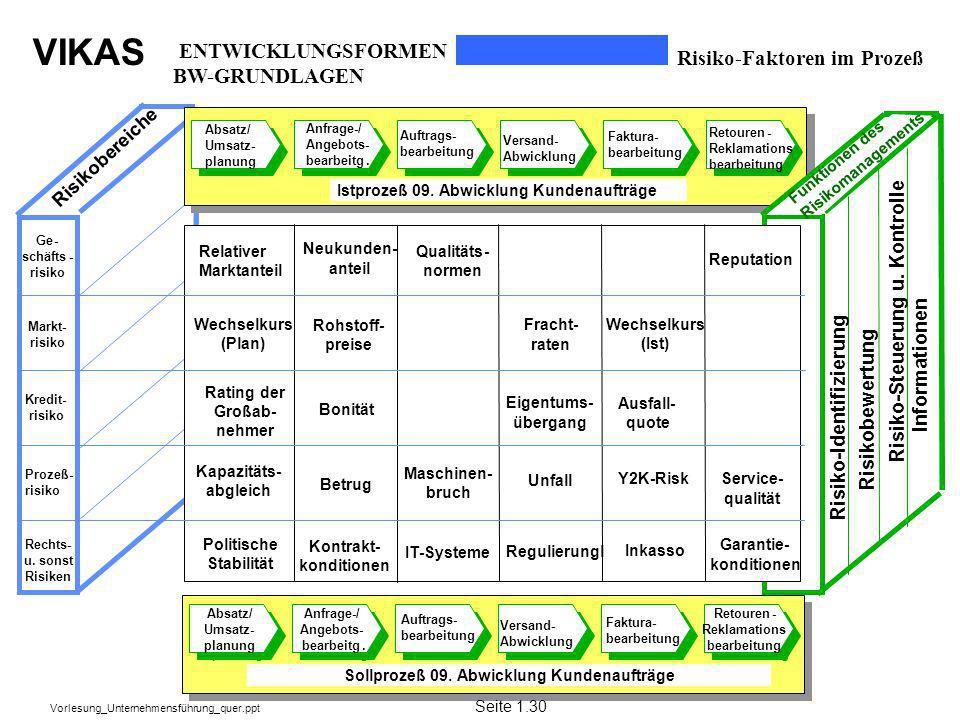 VIKAS Vorlesung_Unternehmensführung_quer.ppt Markt- risiko Kredit- risiko Prozeß- risiko Rechts- u. sonst Risiken Risikobereiche Ge- schäfts- risiko F