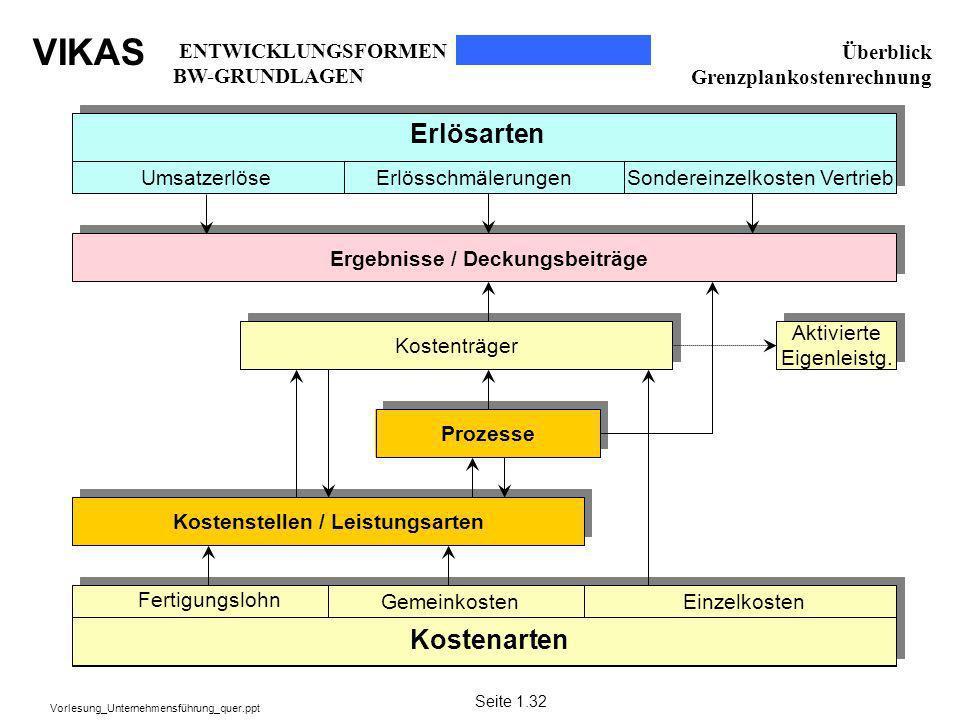 VIKAS Vorlesung_Unternehmensführung_quer.ppt Überblick Grenzplankostenrechnung Kostenträger Kostenstellen / Leistungsarten Prozesse Aktivierte Eigenle