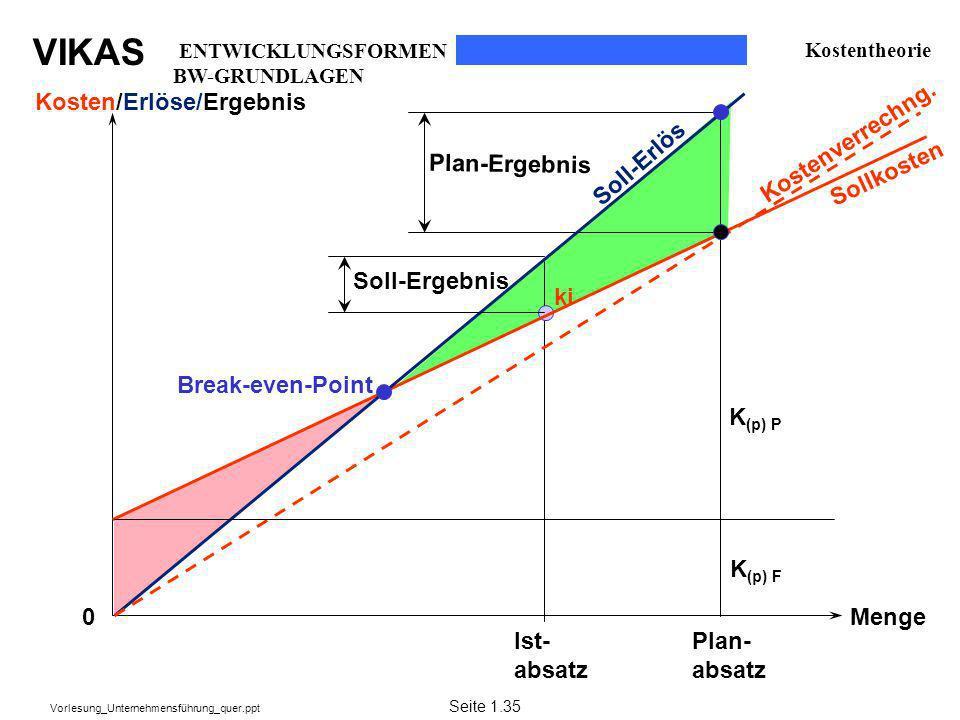 VIKAS Vorlesung_Unternehmensführung_quer.ppt Menge Plan- absatz Sollkosten Break-even-Point Soll-Erlös ki K (p) F Kostenverrechng. Kosten/Erlöse/Ergeb