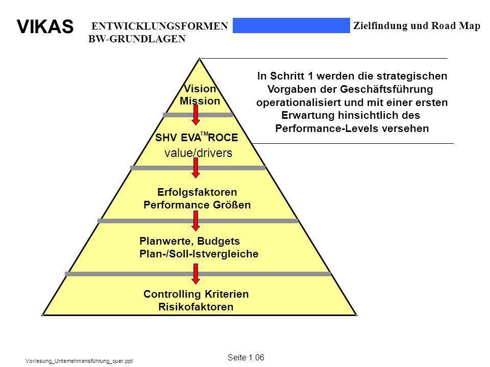 VIKAS Vorlesung_Unternehmensführung_quer.ppt Zielfindung und Road Map In Schritt 1 werden die strategischen Vorgaben der Geschäftsführung operationali