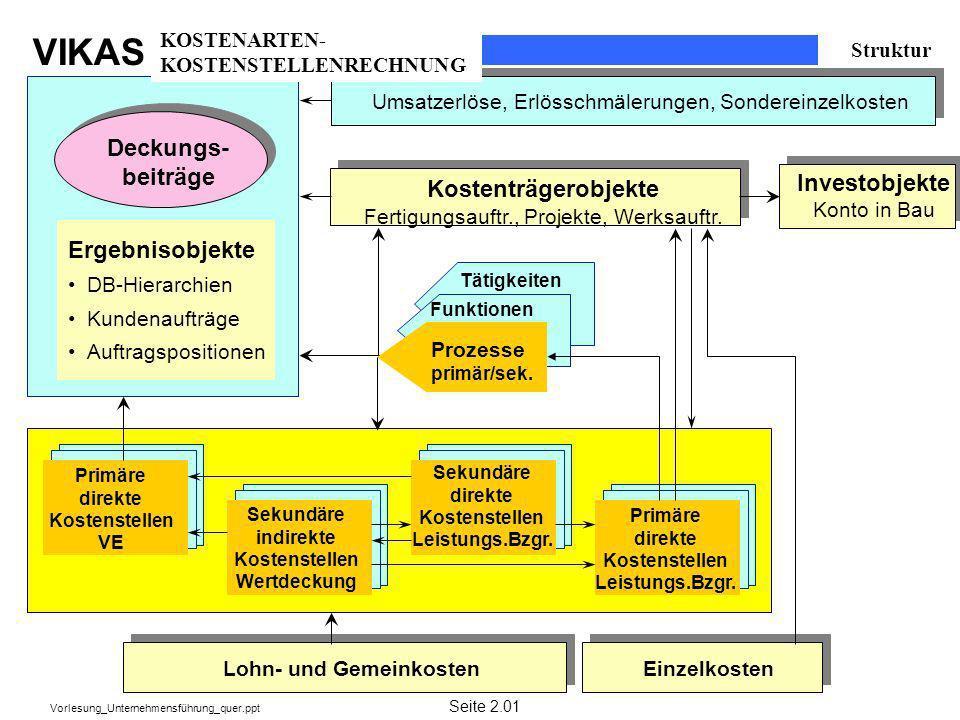 VIKAS Vorlesung_Unternehmensführung_quer.ppt Struktur Deckungs- beiträge Kostenträgerobjekte Fertigungsauftr., Projekte, Werksauftr. Tätigkeiten Funkt