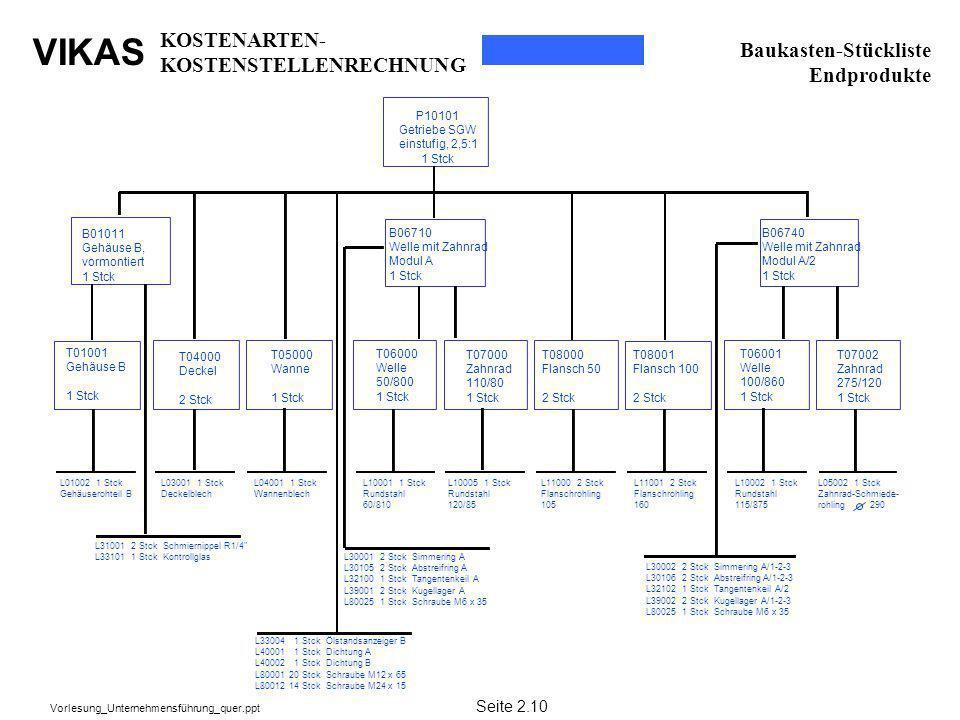 VIKAS Vorlesung_Unternehmensführung_quer.ppt Baukasten-Stückliste Endprodukte P10101 Getriebe SGW einstufig, 2,5:1 1 Stck B01011 Gehäuse B, vormontier