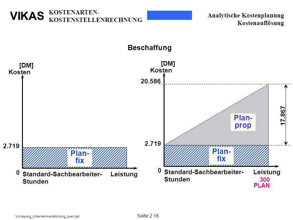 VIKAS Vorlesung_Unternehmensführung_quer.ppt Analytische Kostenplanung Kostenauflösung 300 PLAN Leistung [DM] Kosten 0 Plan- fix Plan- prop Standard-S
