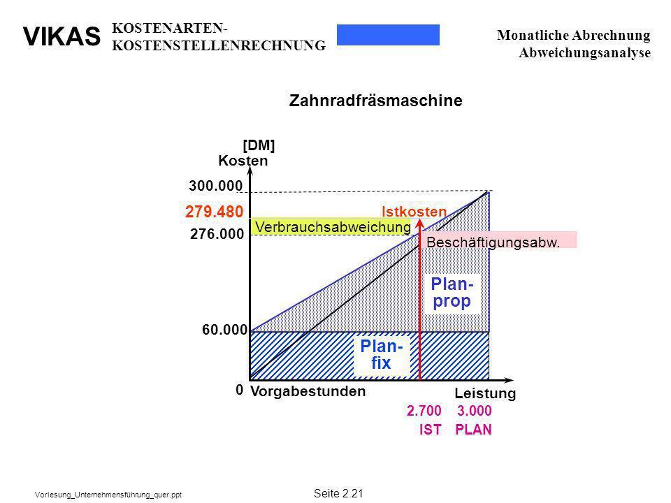 VIKAS Vorlesung_Unternehmensführung_quer.ppt 276.000 3.000 PLAN Leistung [DM] Kosten 0 Plan- fix Plan- prop 300.000 60.000 Vorgabestunden Zahnradfräsm